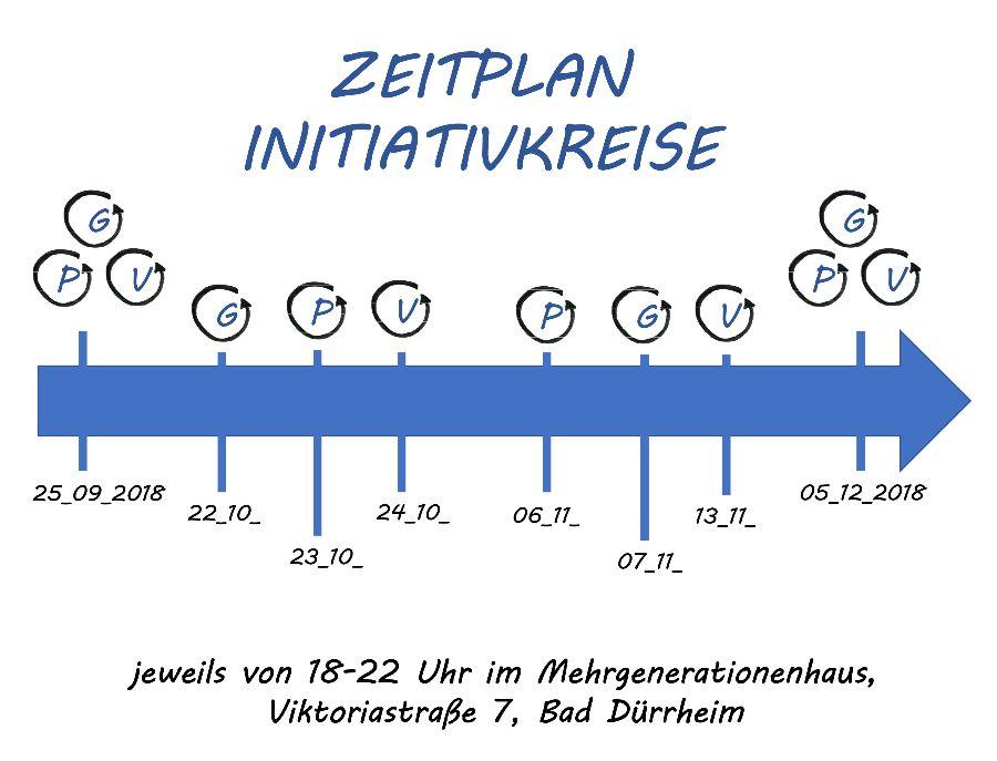 Quartier 2020 - Initiativkreise - Zeitstrahl