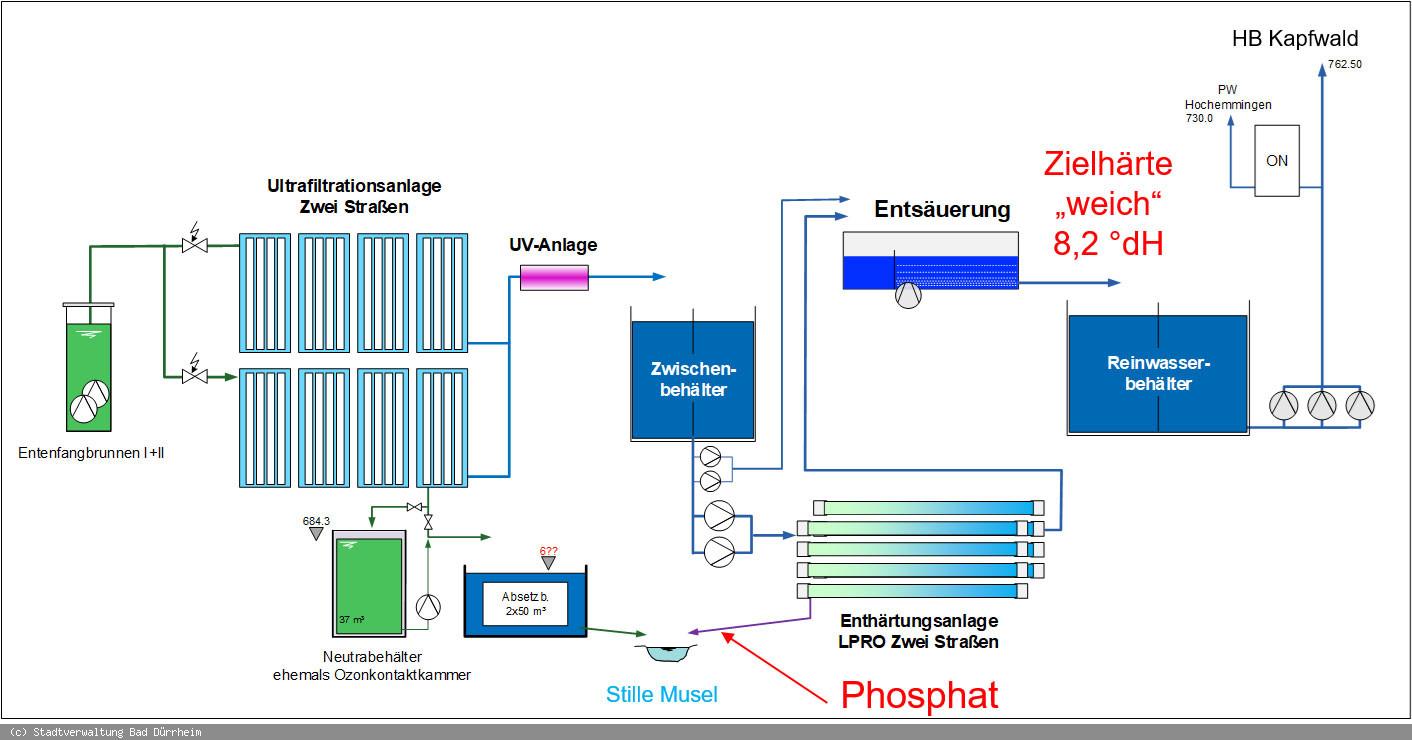Die neue Trinkwasseraufbereitung erfolgt ohne Ozon